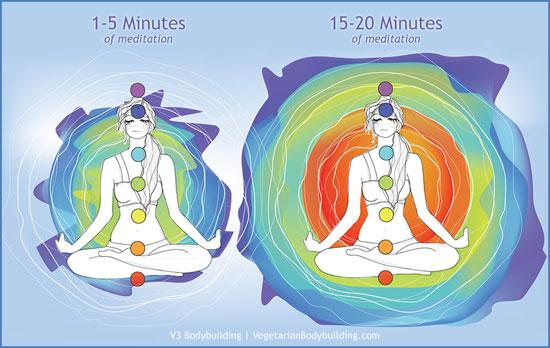 bio-energy-healing-meditation